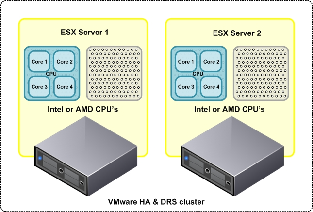 Oracle VMware Cluster