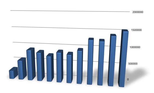 VMguru stats 2009