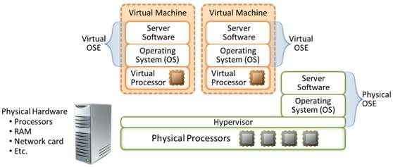 License Microsoft Windows Server in a VMware environment – Part 1