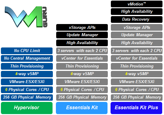 vSphere Licensing and Options Overview