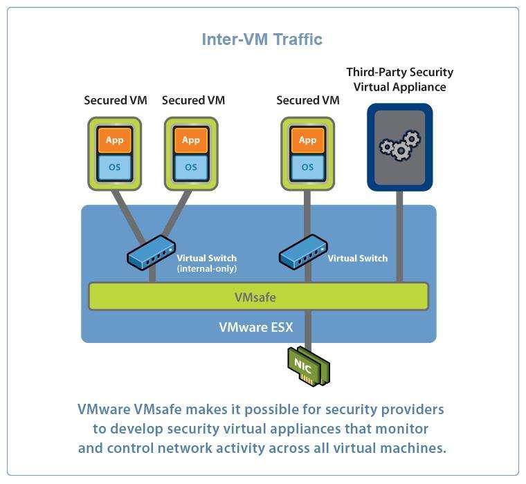 VMsafe API