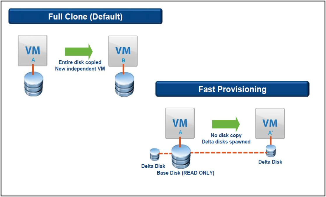 VMware vCloud Director design guidelines