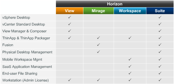 Horizon Suite Products Overview
