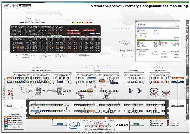 Memory management diagram