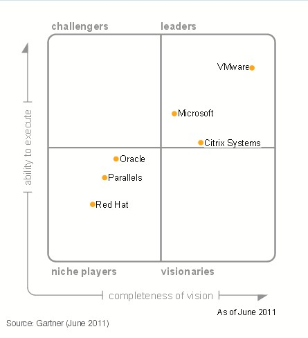 magic quadrant 2011