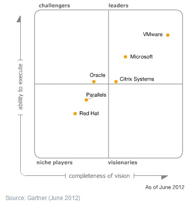 magic quadrant 2012