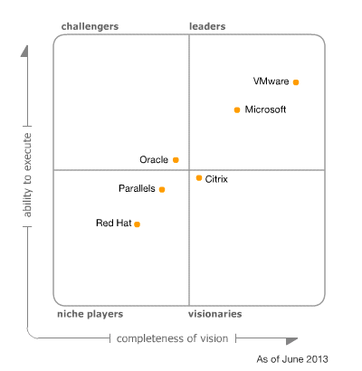 magic quadrant 2013