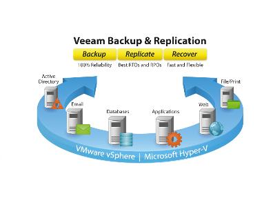 Backup & Replication Archives » VMGuru
