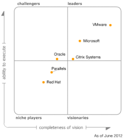 Magic Quadrant for x86 Server Virtualization Infrastructure 2012.PNG
