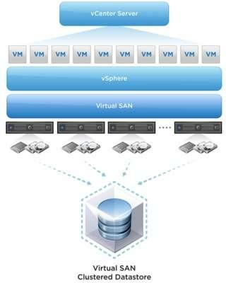 VMware vSAN.PNG
