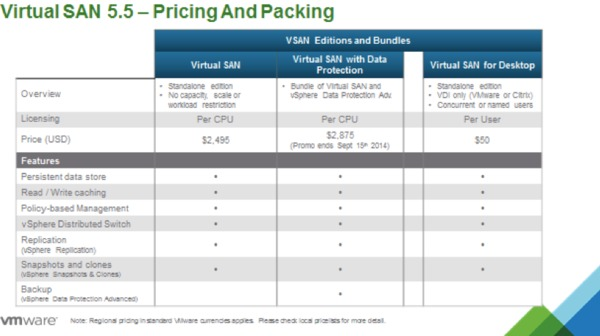 VMware Virtual SAN (vSAN) is available now!