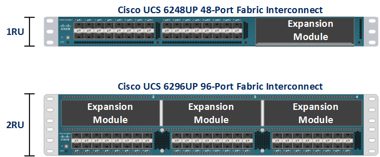 Cisco FI models 6200