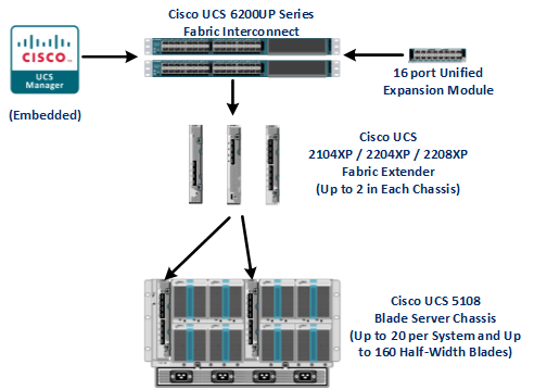 Cisco UCS Fabric Interconnect port licensing explained