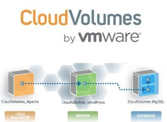 CloudVolumes by VMware