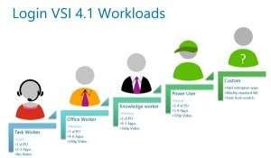 LoginVSI workloads