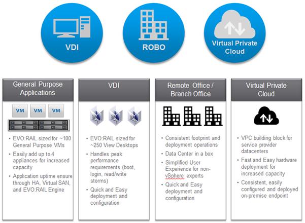 VMware EVO RAIL Hyper-Converged Infrastructure