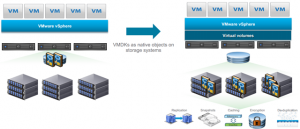 Virtual Volumes-vVol