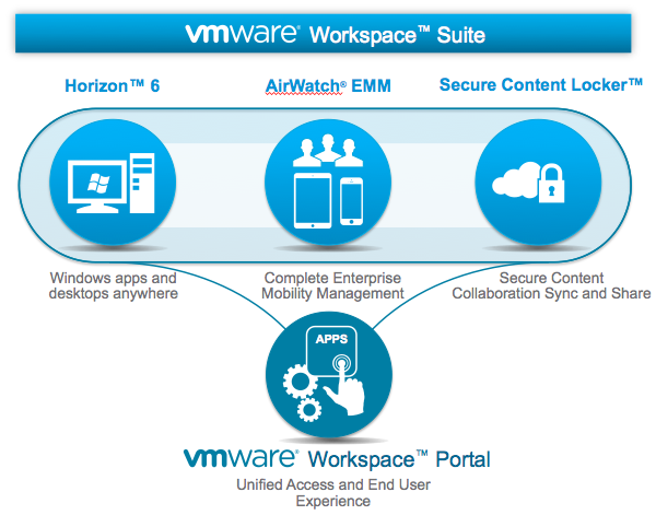 VMware releases Workspace Suite