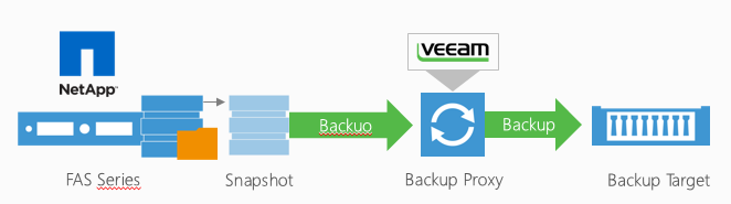 Veeam Availability Suite v8 released