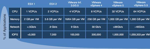 vSphereScalability