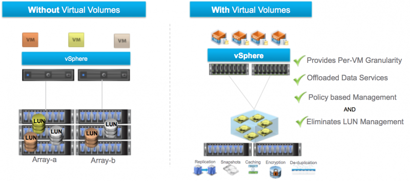 Virtual Volumes