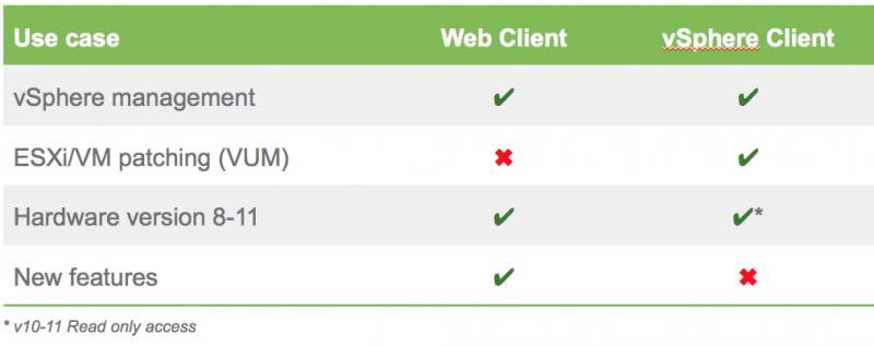 vSphere client features