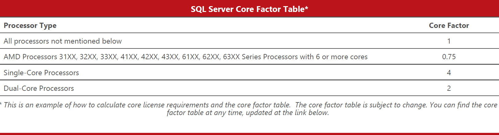 SQL_Server_2014_Core_Factor_table