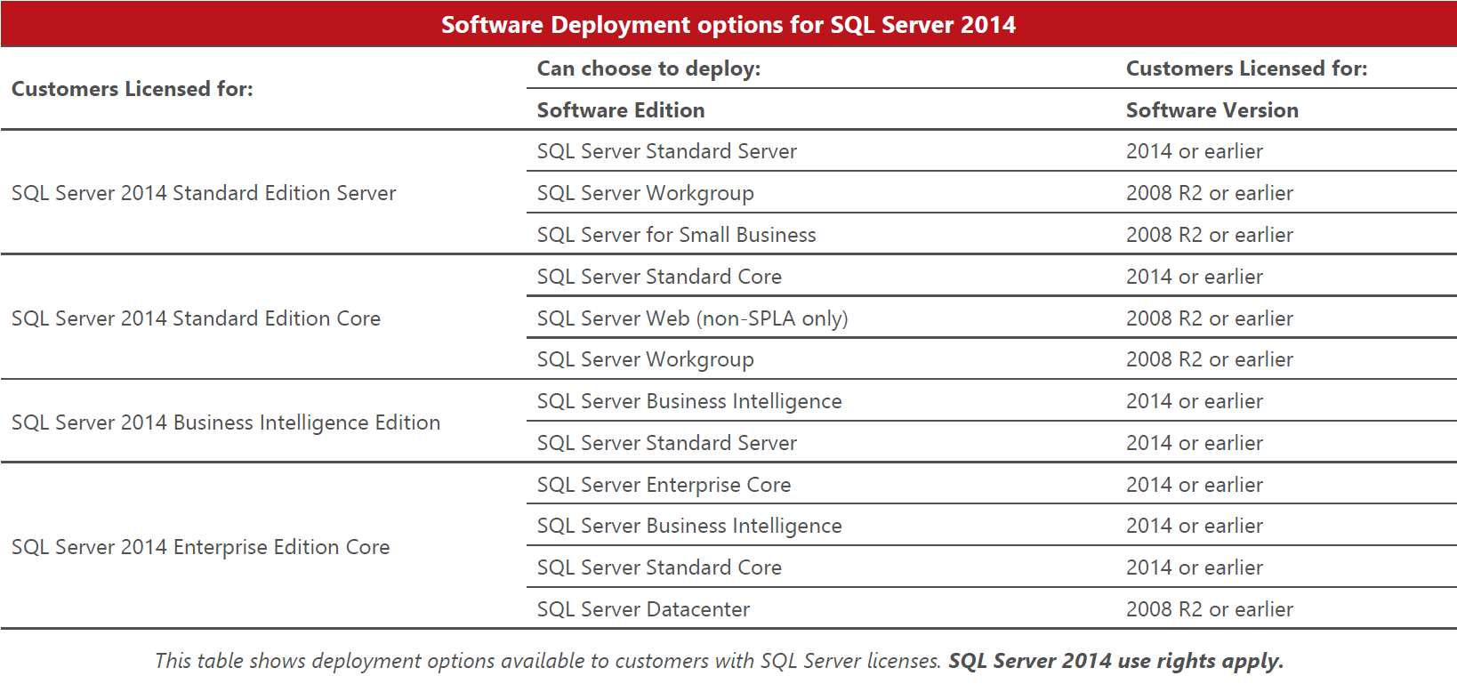 SQL_Server_2014_Software_Deployment_Options_table