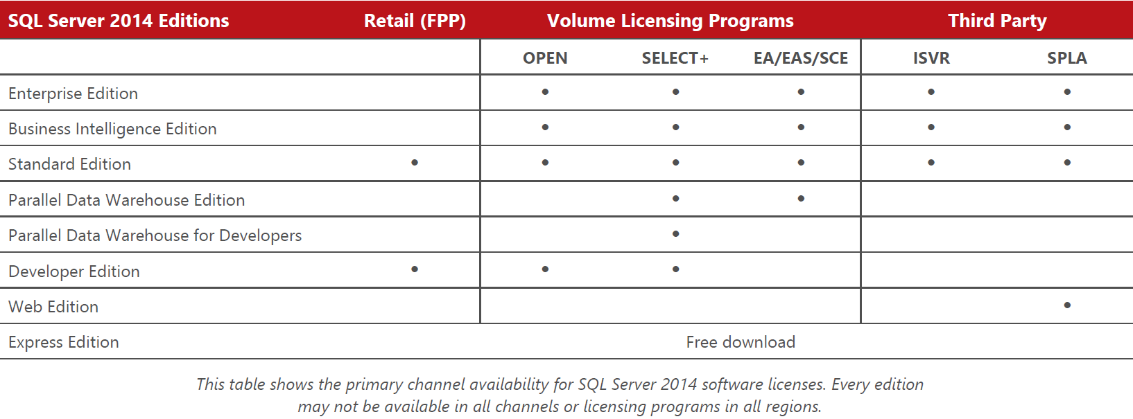 SQL_Server_2014_licensing_channel_availability