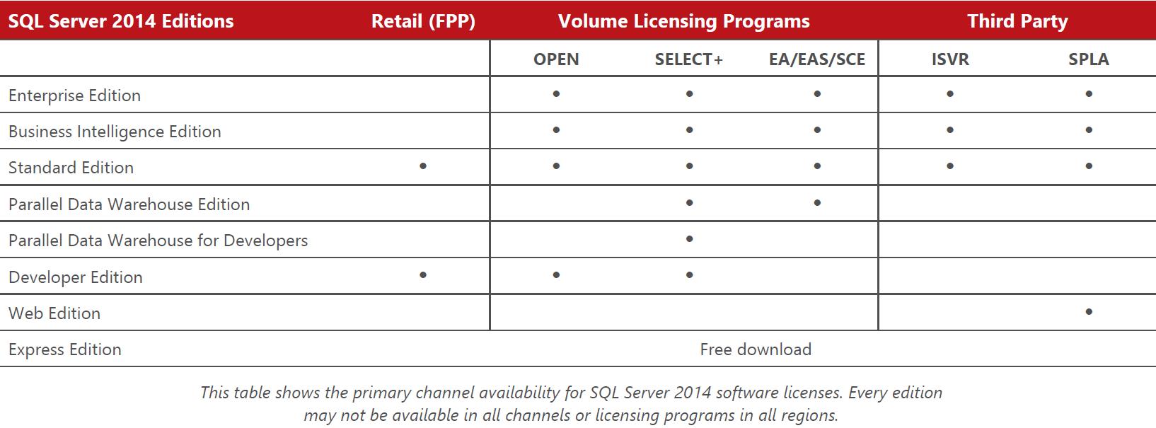 Microsoft SQL 2014 Licensing in a VMware environment