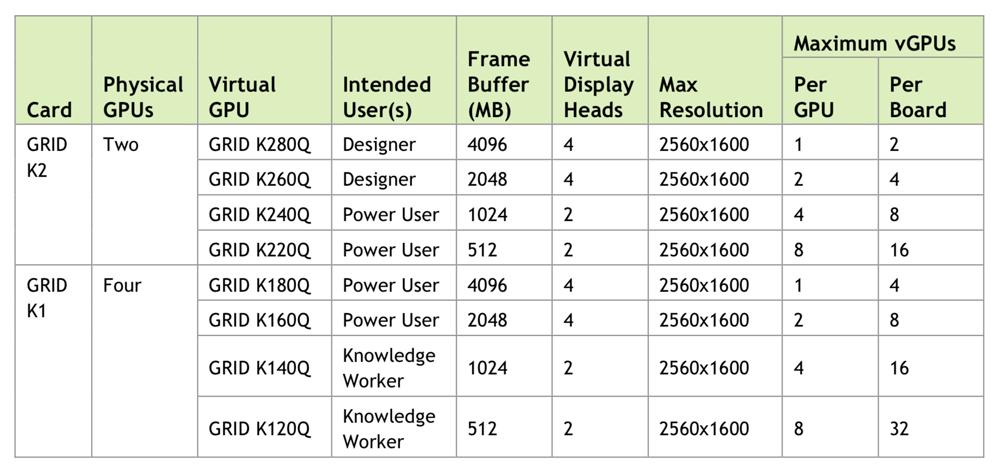 nvidia-vgpu-profiles