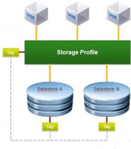 Storage profiles