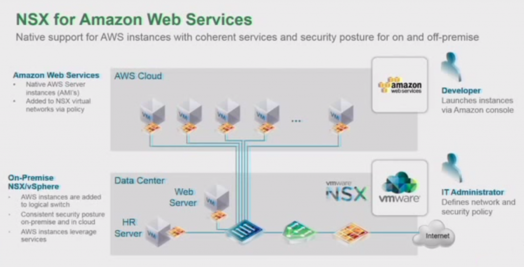 nsx-for-aws