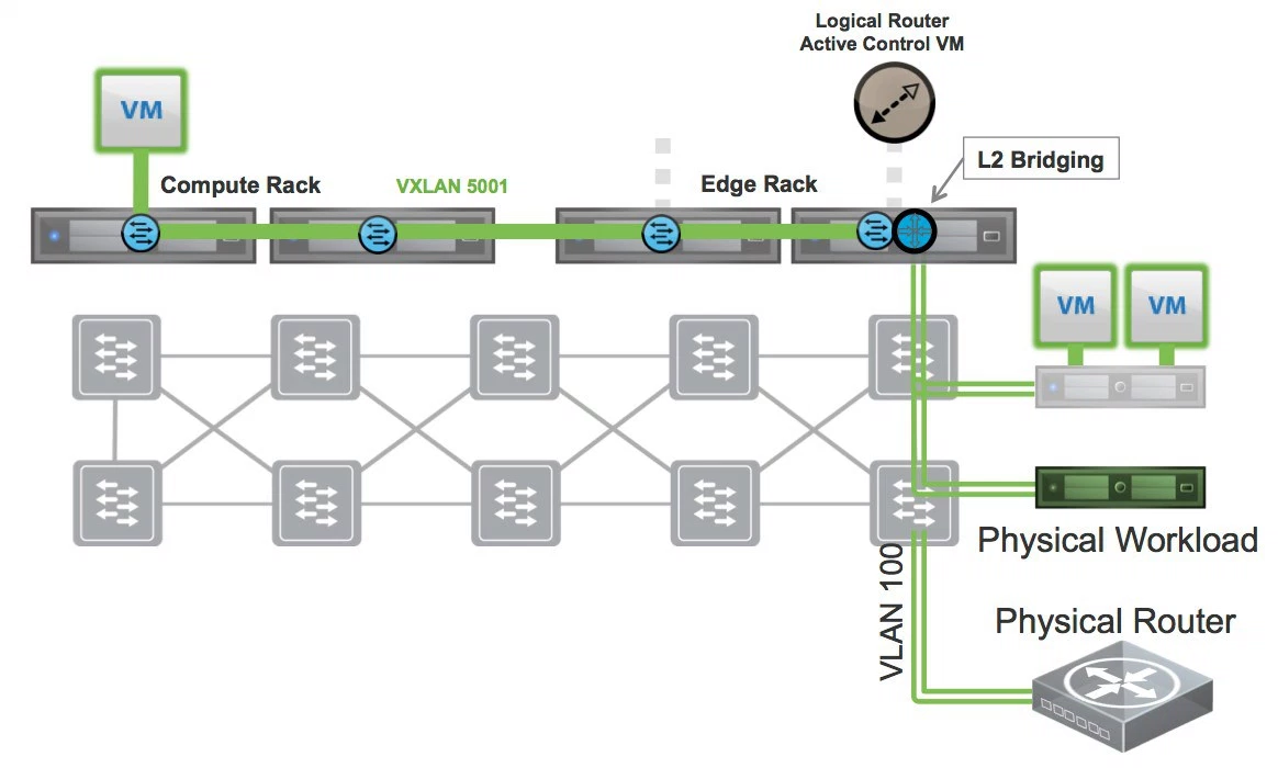 The Future of Virtual Networking from VMworld - Part 1