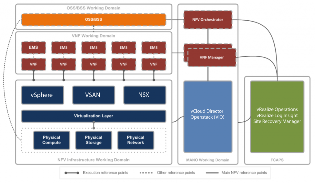 vCloud_for_NFV_Reference_Architecture_v1_0_pdf__page_8_of_62_