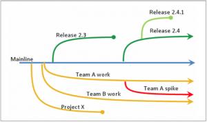 Code Stream versioning