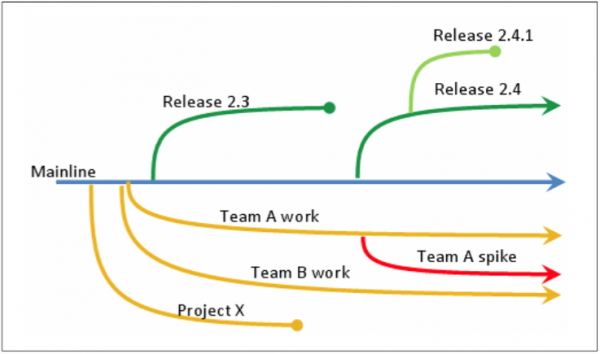 VMware releases vRealize Code Stream Management Pack for DevOps