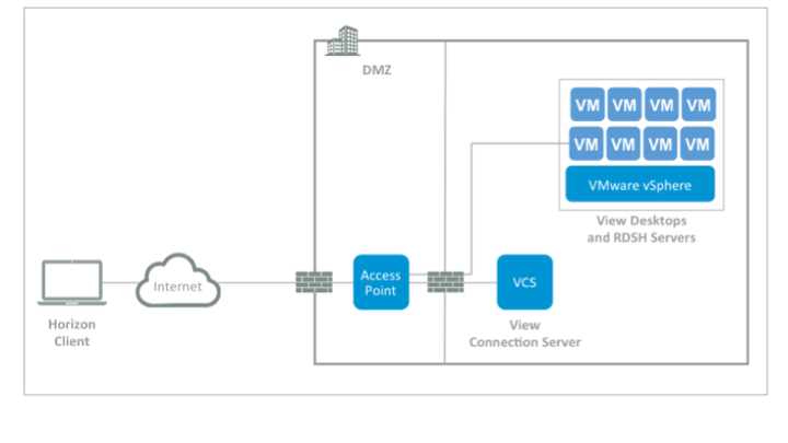 VMware Fling - VMware Access Point Deployment Utility