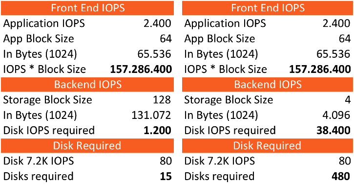 FrontEnd_BackEnd_IOPS