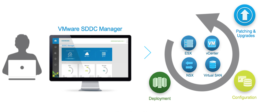 SDDC Manager