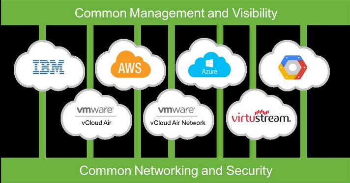 VMware-Cross-Cloud-Architecture