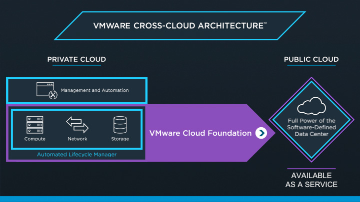 VMware Cross Cloud