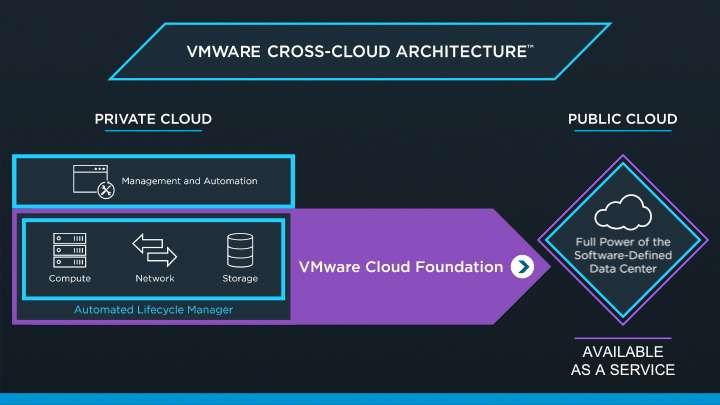 VMware Cross Cloud