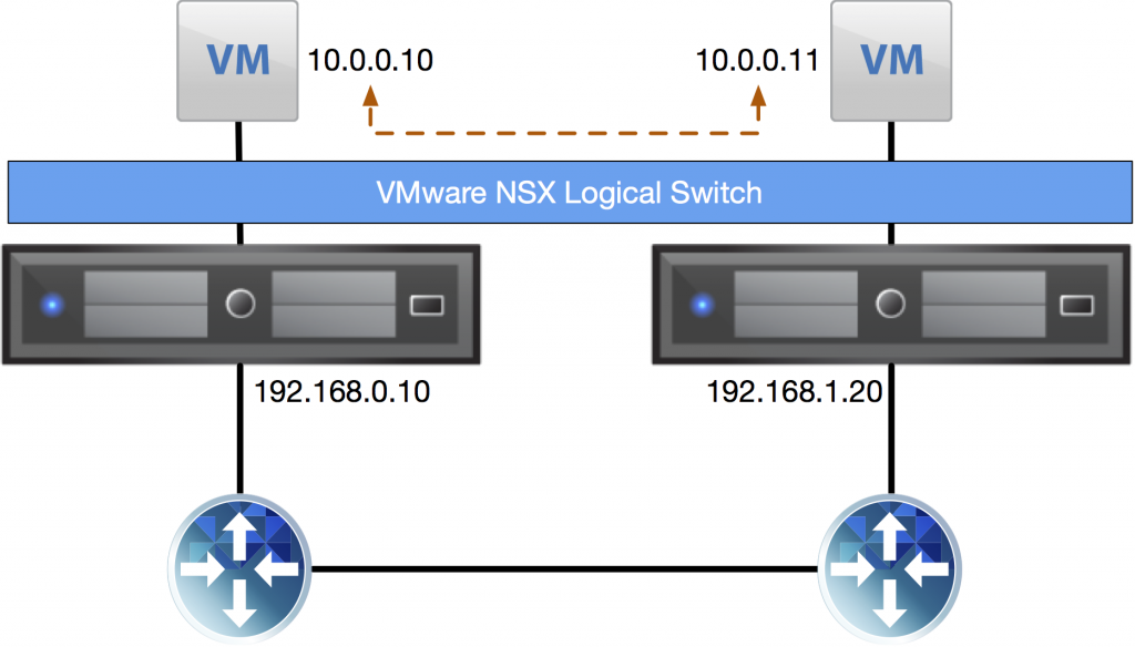 nsx-vxlan-transport-network-different-subnets
