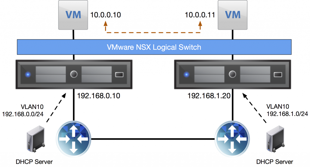 nsx-vxlan-transport-network-different-subnets-dhcp
