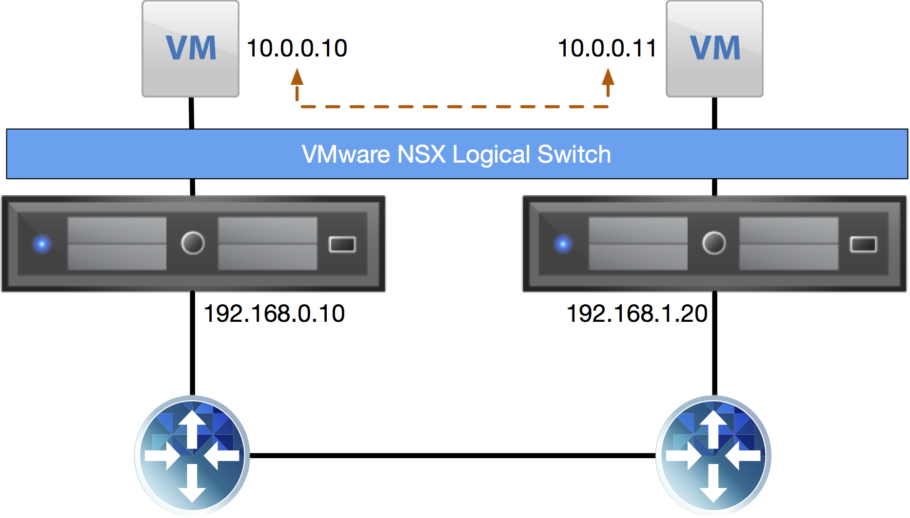 Please stop stretching your VLANs, virtualize your network