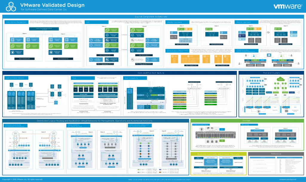 vmware-validated-design-3x-sddc-poster