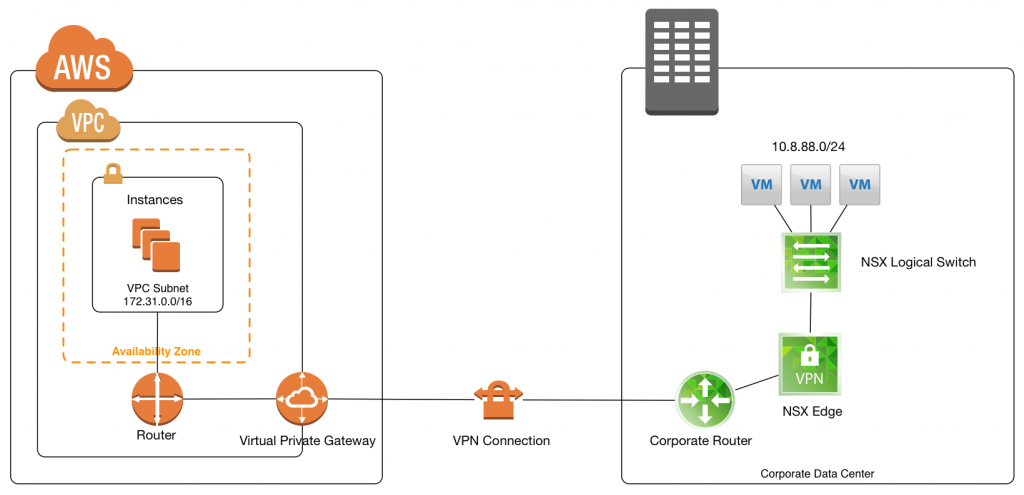 Connecting a VPN between AWS and VMware NSX
