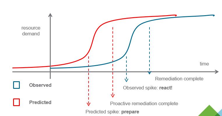 Predictive DRS