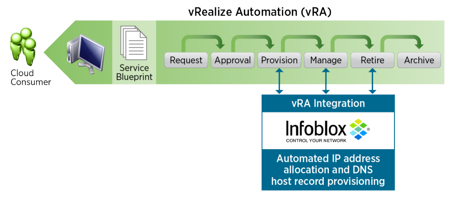 Infoblox & vRealize Automation, IP Address Management (IPAM